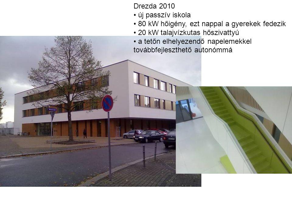 Drezda 2010 • új passzív iskola • 80 kW hőigény, ezt nappal a gyerekek fedezik • 20 kW talajvízkutas hőszivattyú • a tetőn elhelyezendő napelemekkel t
