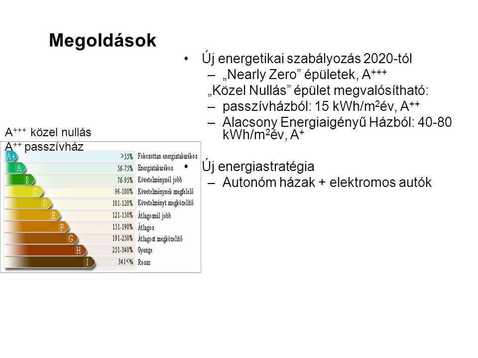 """Megoldások •Új energetikai szabályozás 2020-tól –""""Nearly Zero"""" épületek, A +++ """"Közel Nullás"""" épület megvalósítható: –passzívházból: 15 kWh/m 2 év, A"""