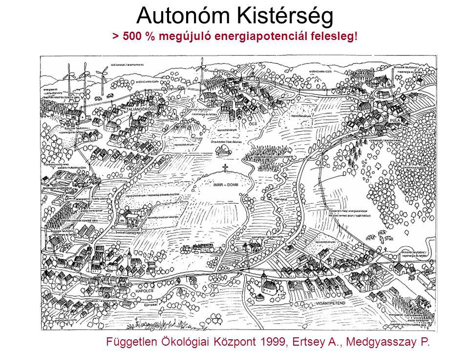 Holcim Roadshow 2010 Autonóm Kistérség > 500 % megújuló energiapotenciál felesleg! Független Ökológiai Központ 1999, Ertsey A., Medgyasszay P.