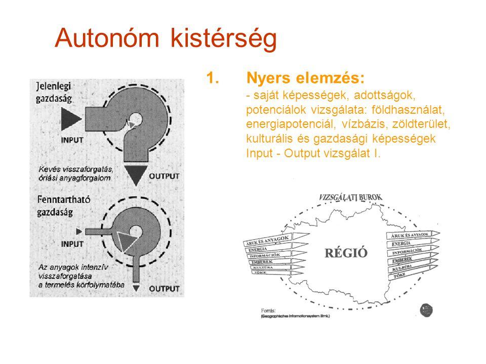 1.Nyers elemzés: - saját képességek, adottságok, potenciálok vizsgálata: földhasználat, energiapotenciál, vízbázis, zöldterület, kulturális és gazdasá