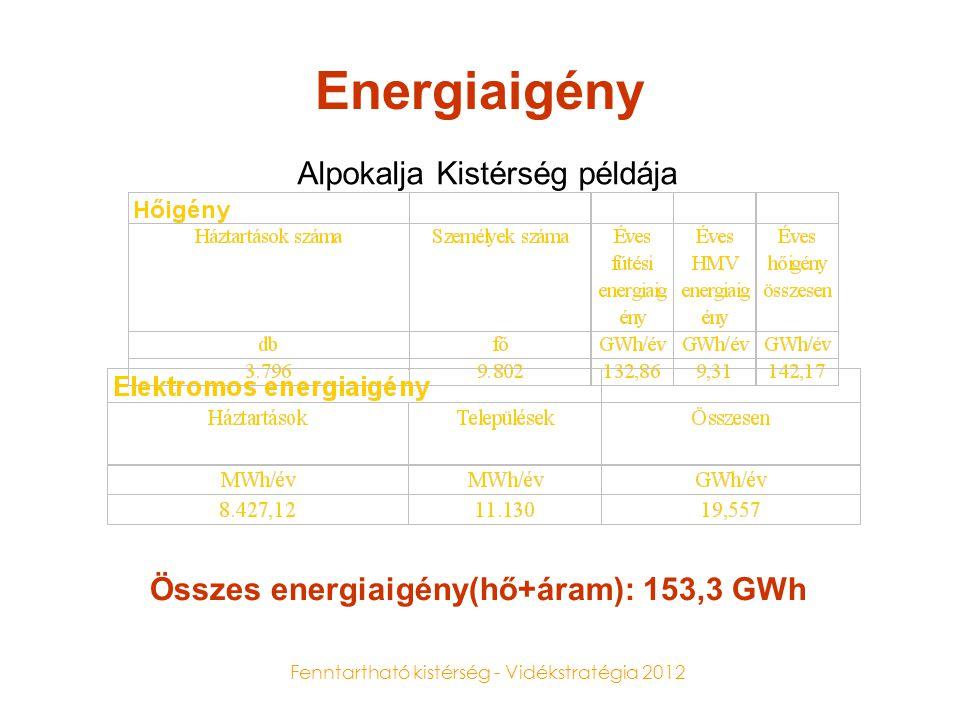 Fenntartható kistérség - Vidékstratégia 2012 Energiaigény Összes energiaigény(hő+áram): 153,3 GWh Alpokalja Kistérség példája