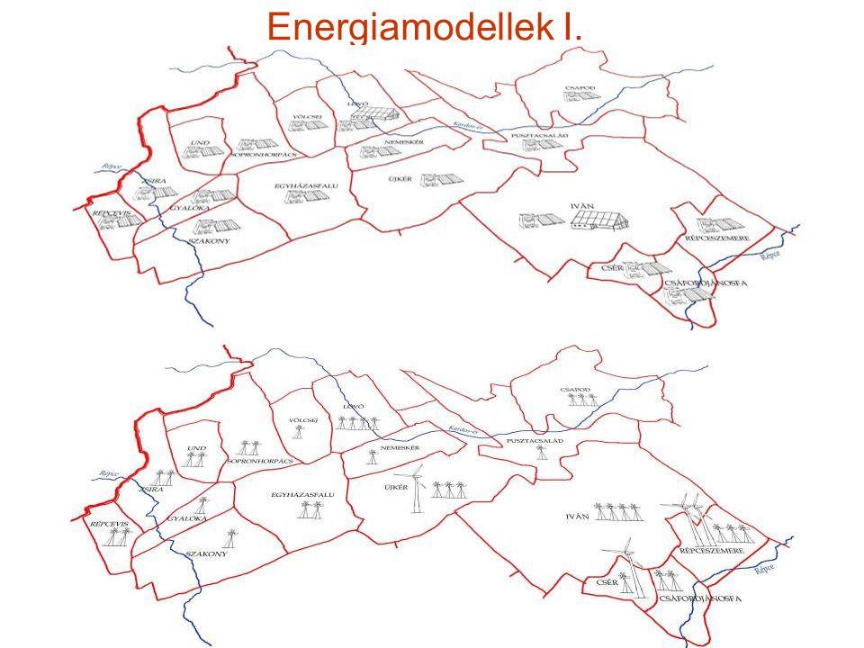 Fenntartható kistérség - Vidékstratégia 2012 Energiamodellek I.
