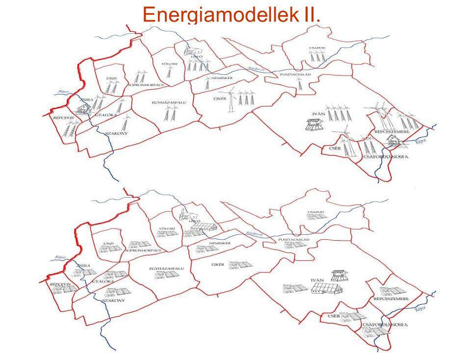 Fenntartható kistérség - Vidékstratégia 2012 Energiamodellek III.
