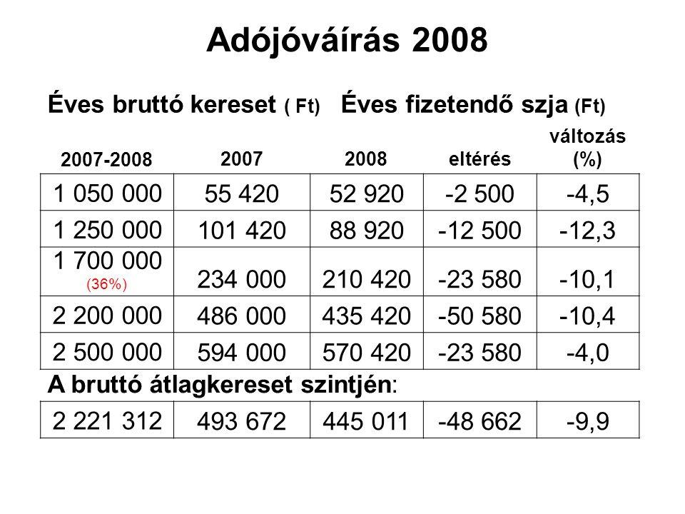 Adójóváírás 2008 Éves bruttó kereset ( Ft) Éves fizetendő szja (Ft) 2007-2008 20072008eltérés változás (%) 1 050 000 55 42052 920-2 500-4,5 1 250 000