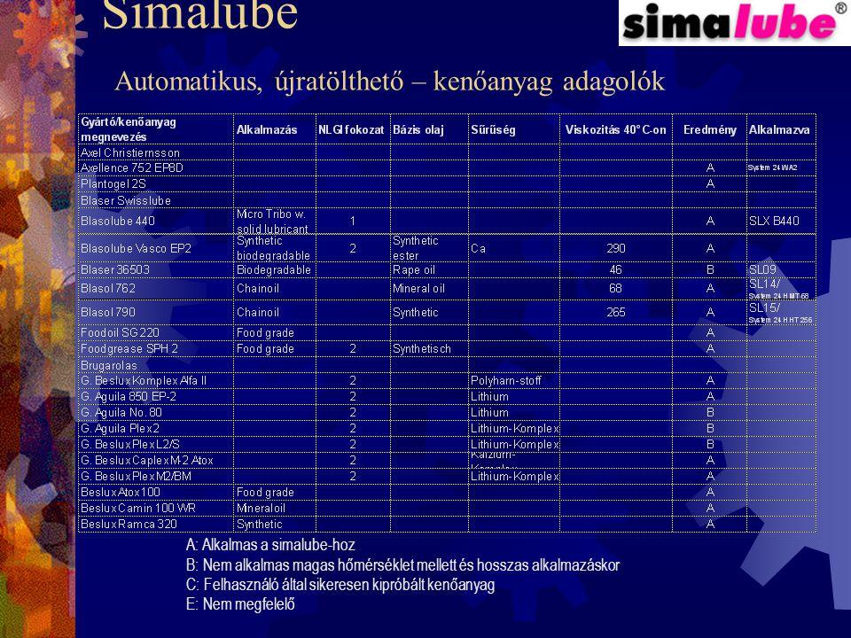 Simalube Automatikus, újratölthető – kenőanyag adagolók Általános kenőanyagok Csz. KenőanyagHőmérséklet tartomány Bázis olaj SL01 Univerzális zsír -30