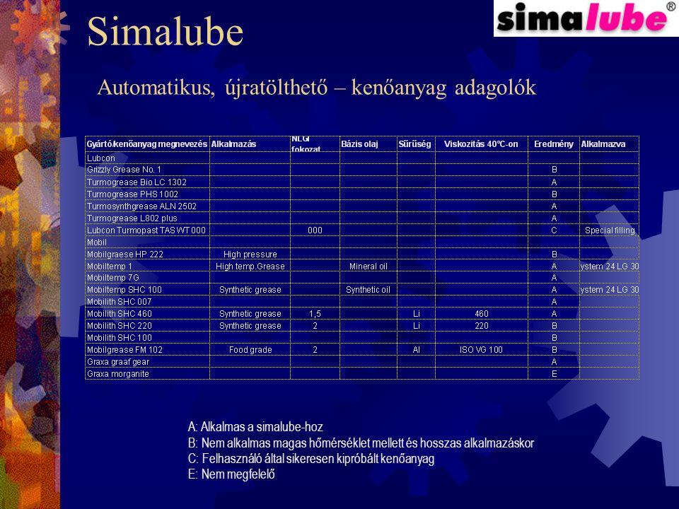 Simalube Automatikus, újratölthető – kenőanyag adagolók A: Alkalmas a simalube-hoz B: Nem alkalmas magas hőmérséklet mellett és hosszas alkalmazáskor