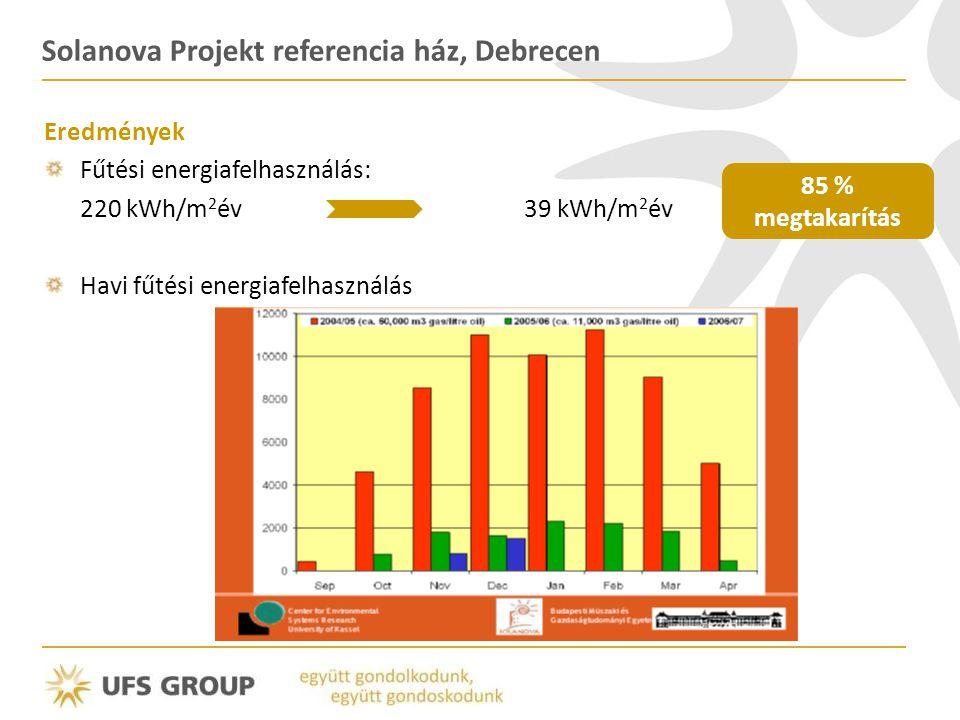 Solanova Projekt referencia ház, Debrecen Eredmények Fűtési energiafelhasználás: 220 kWh/m 2 év 39 kWh/m 2 év Havi fűtési energiafelhasználás 85 % meg