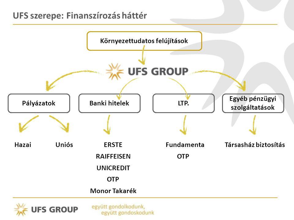 UFS szerepe: Finanszírozás háttér UniósHazaiERSTE RAIFFEISEN OTP UNICREDIT Fundamenta OTP PályázatokBanki hitelekLTP. Egyéb pénzügyi szolgáltatások Mo