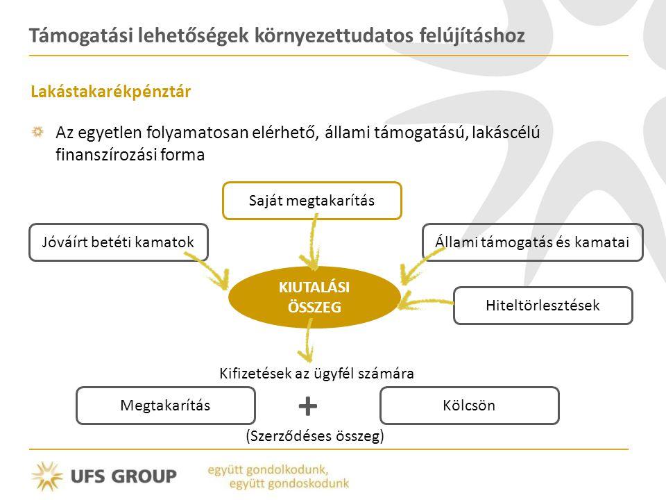 Támogatási lehetőségek környezettudatos felújításhoz Lakástakarékpénztár Az egyetlen folyamatosan elérhető, állami támogatású, lakáscélú finanszírozási forma Saját megtakarítás KIUTALÁSI ÖSSZEG Jóváírt betéti kamatokÁllami támogatás és kamatai MegtakarításKölcsön Hiteltörlesztések (Szerződéses összeg) Kifizetések az ügyfél számára +
