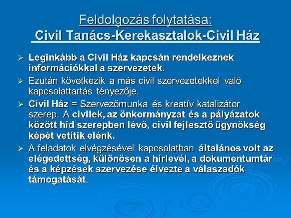 Feldolgozás folytatása: Civil Tanács-Kerekasztalok-Civil Ház  Leginkább a Civil Ház kapcsán rendelkeznek információkkal a szervezetek.