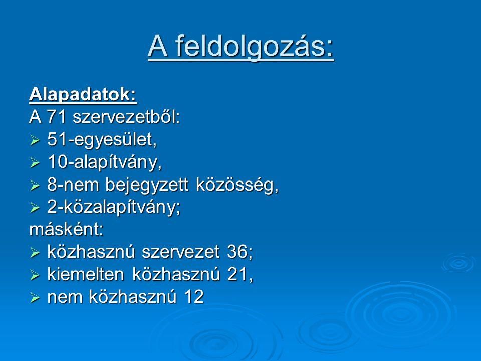 A feldolgozás: Alapadatok: A 71 szervezetből:  51-egyesület,  10-alapítvány,  8-nem bejegyzett közösség,  2-közalapítvány; másként:  közhasznú szervezet 36;  kiemelten közhasznú 21,  nem közhasznú 12