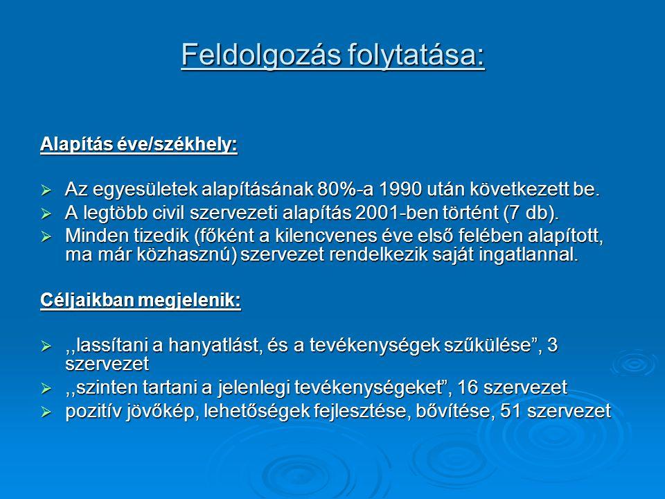 Feldolgozás folytatása: Alapítás éve/székhely:  Az egyesületek alapításának 80%-a 1990 után következett be.