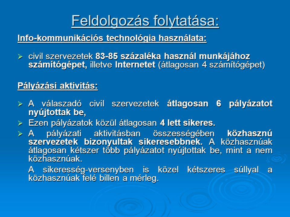 Feldolgozás folytatása: Info-kommunikációs technológia használata:  civil szervezetek 83-85 százaléka használ munkájához számítógépet, illetve Internetet (átlagosan 4 számítógépet) Pályázási aktivitás:  A válaszadó civil szervezetek átlagosan 6 pályázatot nyújtottak be,  Ezen pályázatok közül átlagosan 4 lett sikeres.
