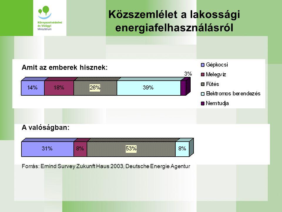 Közszemlélet a lakossági energiafelhasználásról Amit az emberek hisznek: A valóságban: Forrás: Emind Survey Zukunft Haus 2003, Deutsche Energie Agentu