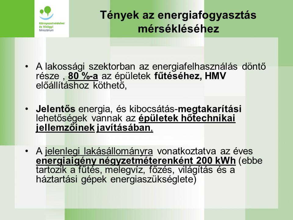 Tények az energiafogyasztás mérsékléséhez •A lakossági szektorban az energiafelhasználás döntő része, 80 %-a az épületek fűtéséhez, HMV előállításhoz köthető, •Jelentős energia, és kibocsátás-megtakarítási lehetőségek vannak az épületek hőtechnikai jellemzőinek javításában, •A jelenlegi lakásállományra vonatkoztatva az éves energiaigény négyzetméterenként 200 kWh (ebbe tartozik a fűtés, melegvíz, főzés, világítás és a háztartási gépek energiaszükséglete)