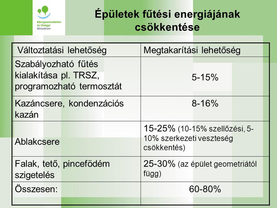 Épületek fűtési energiájának csökkentése Változtatási lehetőségMegtakarítási lehetőség Szabályozható fűtés kialakítása pl.