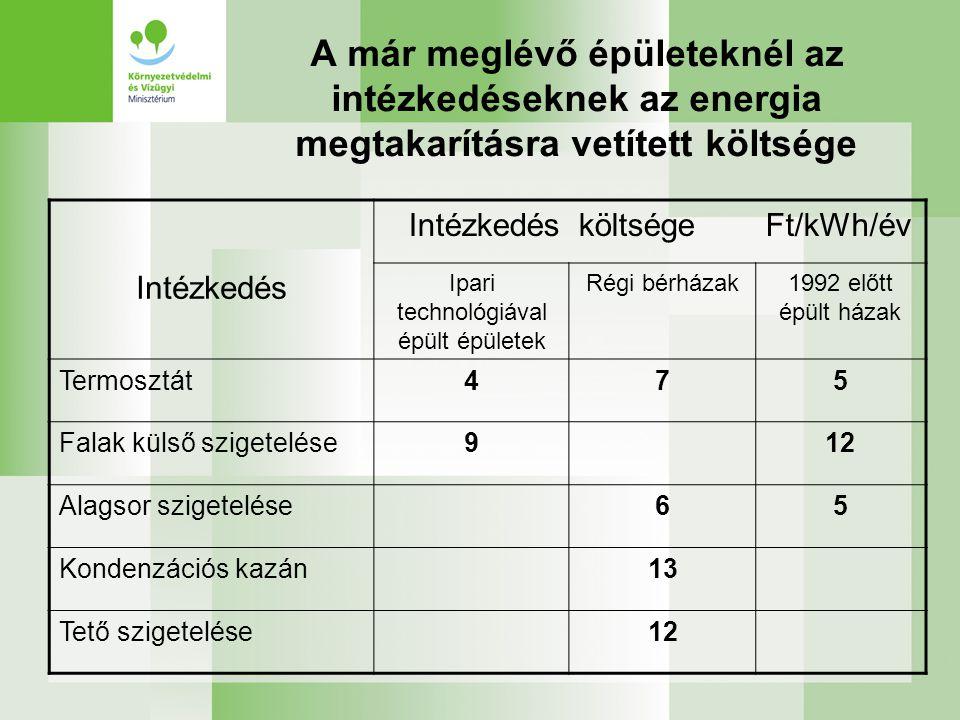 A már meglévő épületeknél az intézkedéseknek az energia megtakarításra vetített költsége IntézkedésköltségeFt/kWh/év Intézkedés Ipari technológiával é
