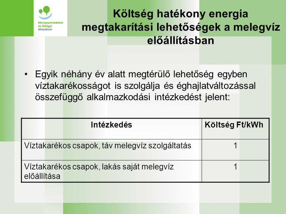 Költség hatékony energia megtakarítási lehetőségek a melegvíz előállításban •Egyik néhány év alatt megtérülő lehetőség egyben víztakarékosságot is szolgálja és éghajlatváltozással összefüggő alkalmazkodási intézkedést jelent: IntézkedésKöltség Ft/kWh Víztakarékos csapok, táv melegvíz szolgáltatás1 Víztakarékos csapok, lakás saját melegvíz előállítása 1