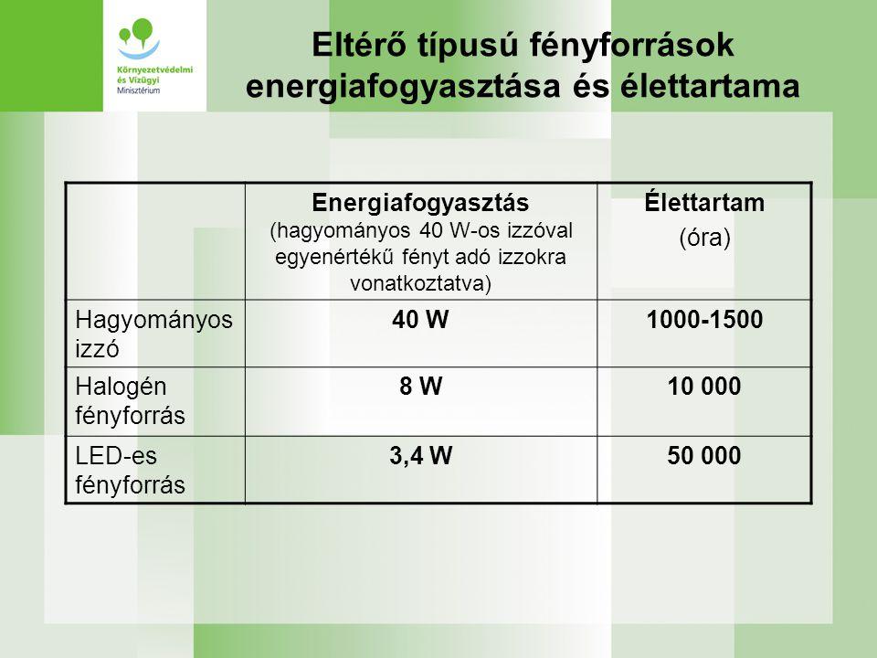 Eltérő típusú fényforrások energiafogyasztása és élettartama Energiafogyasztás (hagyományos 40 W-os izzóval egyenértékű fényt adó izzokra vonatkoztatva) Élettartam (óra) Hagyományos izzó 40 W1000-1500 Halogén fényforrás 8 W10 000 LED-es fényforrás 3,4 W50 000