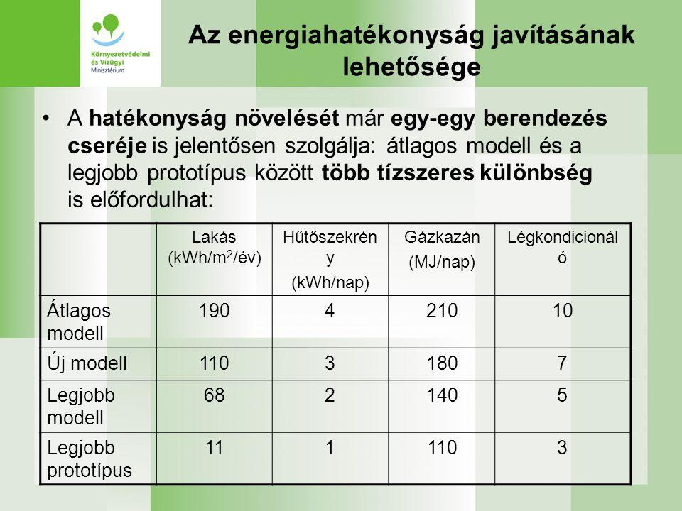 Az energiahatékonyság javításának lehetősége •A hatékonyság növelését már egy-egy berendezés cseréje is jelentősen szolgálja: átlagos modell és a legjobb prototípus között több tízszeres különbség is előfordulhat: Lakás (kWh/m 2 /év) Hűtőszekrén y (kWh/nap) Gázkazán (MJ/nap) Légkondicionál ó Átlagos modell 190421010 Új modell11031807 Legjobb modell 6821405 Legjobb prototípus 1111103