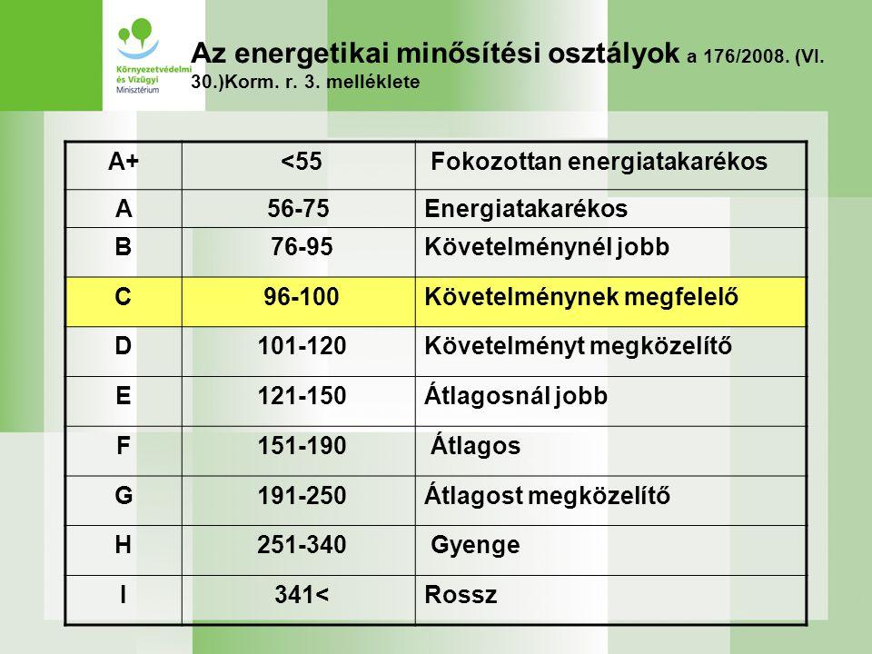 Az energetikai minősítési osztályok a 176/2008. (VI. 30.)Korm. r. 3. melléklete A+ <55 Fokozottan energiatakarékos A56-75Energiatakarékos B 76-95Követ