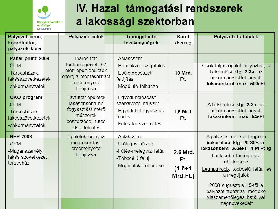 IV. Hazai támogatási rendszerek a lakossági szektorban Pályázat címe, koordinátor, pályázok köre Pályázati célokTámogatható tevékenységek Keret összeg