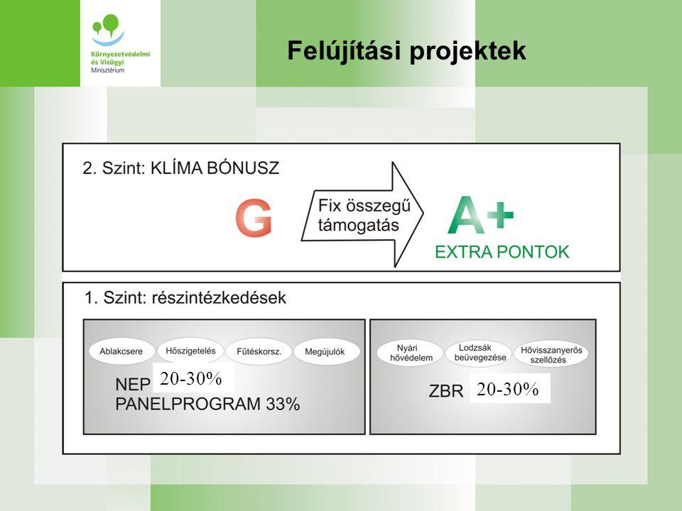 Felújítási projektek 20-30%