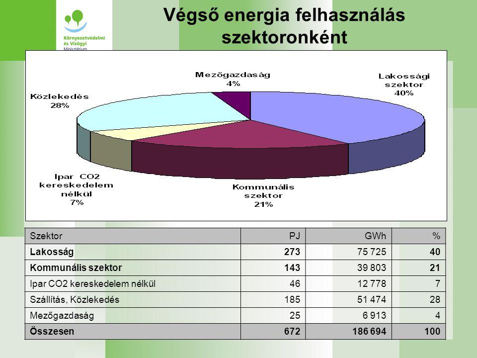 Végső energia felhasználás szektoronként SzektorPJGWh% Lakosság27375 72540 Kommunális szektor14339 80321 Ipar CO2 kereskedelem nélkül4612 7787 Szállítás, Közlekedés18551 47428 Mezőgazdaság256 9134 Összesen672186 694100