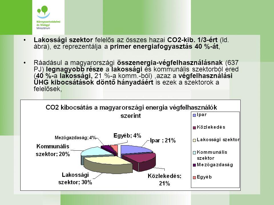•Lakossági szektor felelős az összes hazai CO2-kib. 1/3-ért (ld. ábra), ez reprezentálja a primer energiafogyasztás 40 %-át, •Ráadásul a magyarországi
