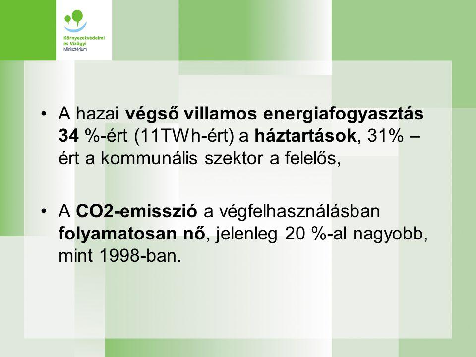 •A hazai végső villamos energiafogyasztás 34 %-ért (11TWh-ért) a háztartások, 31% – ért a kommunális szektor a felelős, •A CO2-emisszió a végfelhasználásban folyamatosan nő, jelenleg 20 %-al nagyobb, mint 1998-ban.