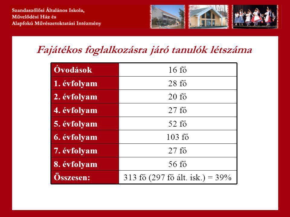 Fajátékos foglalkozásra járó tanulók létszáma 313 fő (297 fő ált.