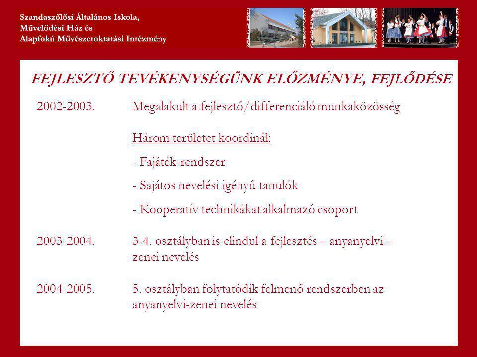FEJLESZTŐ TEVÉKENYSÉGÜNK ELŐZMÉNYE, FEJLŐDÉSE 2002-2003.Megalakult a fejlesztő/differenciáló munkaközösség Három területet koordinál: - Fajáték-rendszer - Sajátos nevelési igényű tanulók - Kooperatív technikákat alkalmazó csoport 2003-2004.3-4.