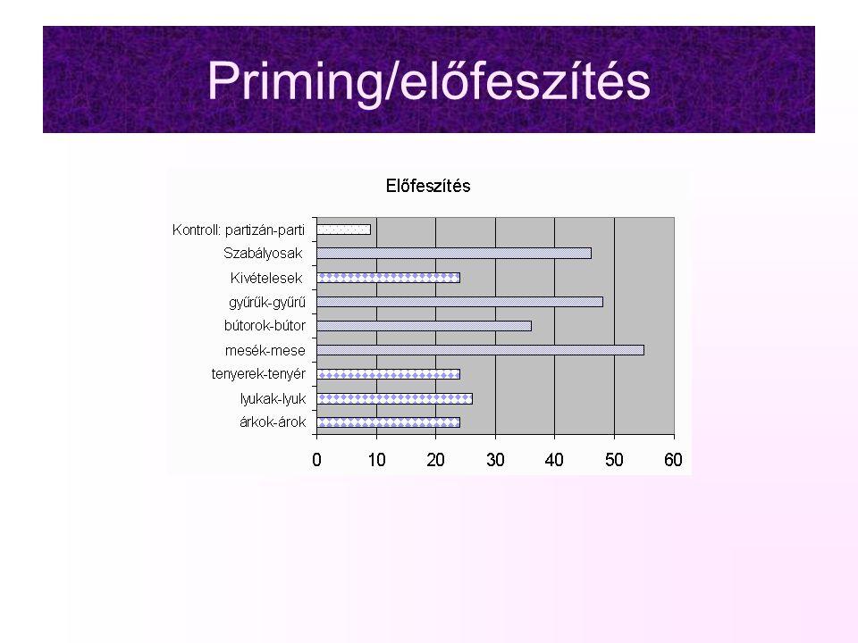 Priming/előfeszítés