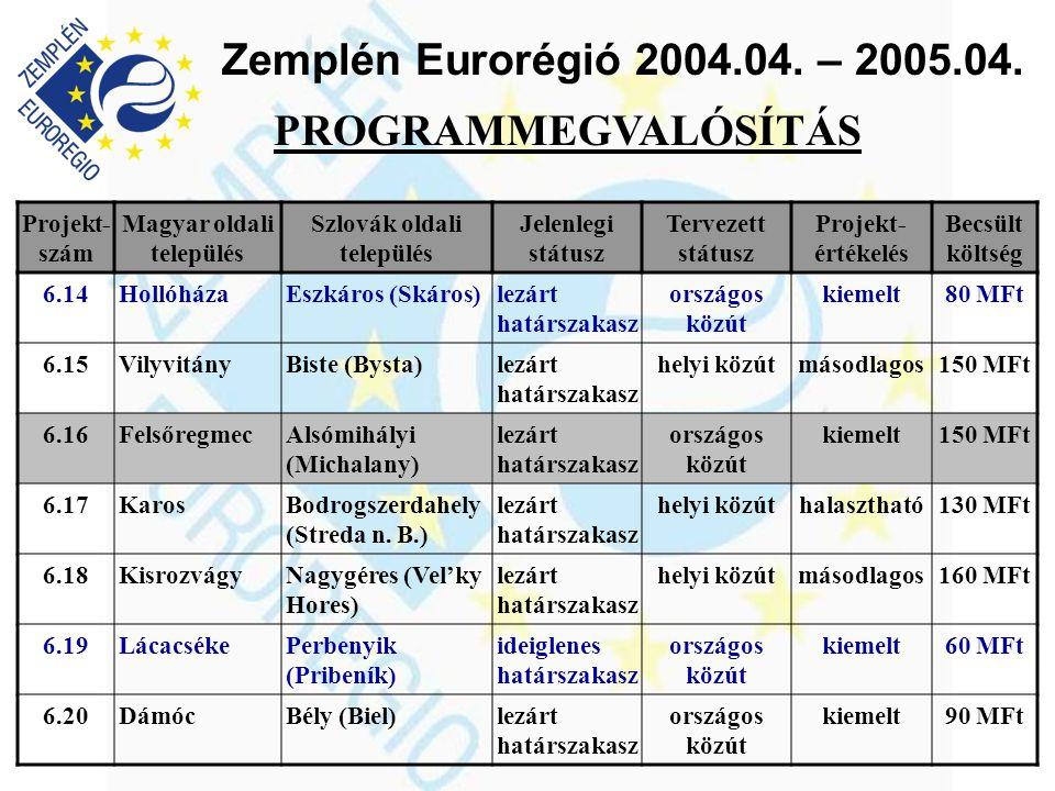 Zemplén Eurorégió 2004.04. – 2005.04. PROGRAMMEGVALÓSÍTÁS Projekt- szám Magyar oldali település Szlovák oldali település Jelenlegi státusz Tervezett s