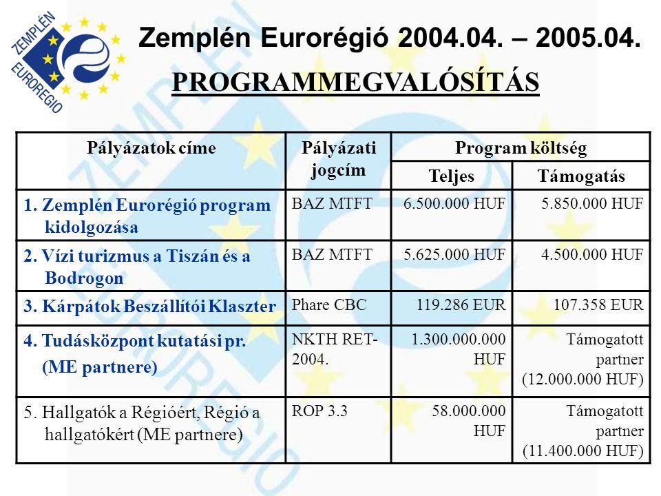 Zemplén Eurorégió 2004.04. – 2005.04. PROGRAMMEGVALÓSÍTÁS Pályázatok címePályázati jogcím Program költség TeljesTámogatás 1. Zemplén Eurorégió program