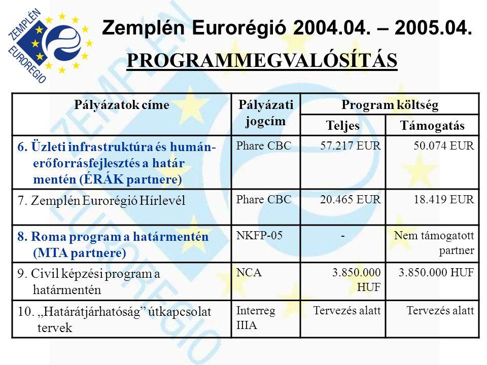 Zemplén Eurorégió 2004.04. – 2005.04. PROGRAMMEGVALÓSÍTÁS Pályázatok címePályázati jogcím Program költség TeljesTámogatás 6. Üzleti infrastruktúra és