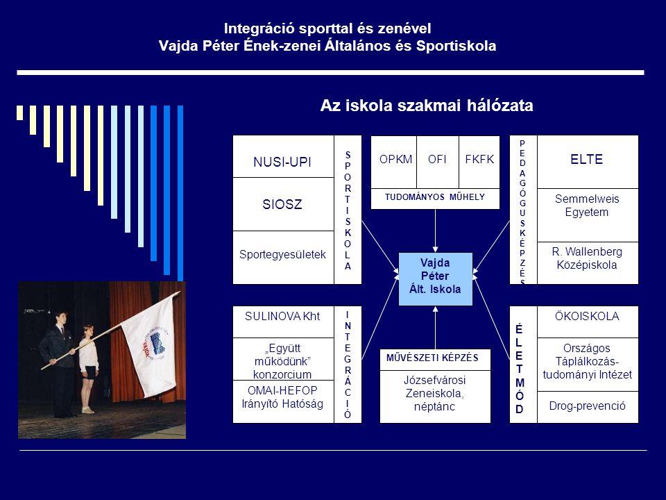 Az iskola szakmai hálózata Vajda Péter Ált. Iskola Sportegyesületek SIOSZ NUSI-UPI ELTE R.