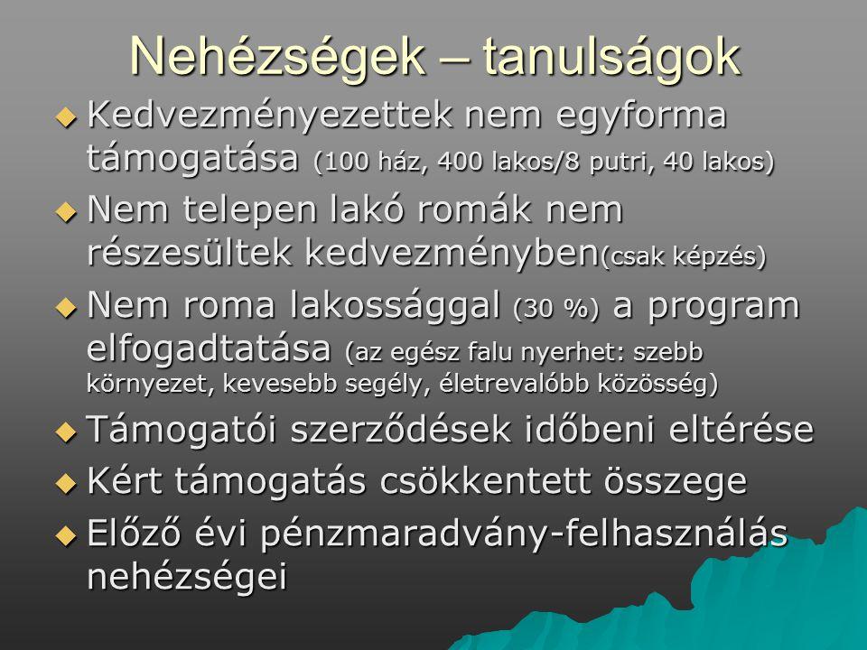 Nehézségek – tanulságok  Kedvezményezettek nem egyforma támogatása (100 ház, 400 lakos/8 putri, 40 lakos)  Nem telepen lakó romák nem részesültek kedvezményben (csak képzés)  Nem roma lakossággal (30 %) a program elfogadtatása (az egész falu nyerhet: szebb környezet, kevesebb segély, életrevalóbb közösség)  Támogatói szerződések időbeni eltérése  Kért támogatás csökkentett összege  Előző évi pénzmaradvány-felhasználás nehézségei