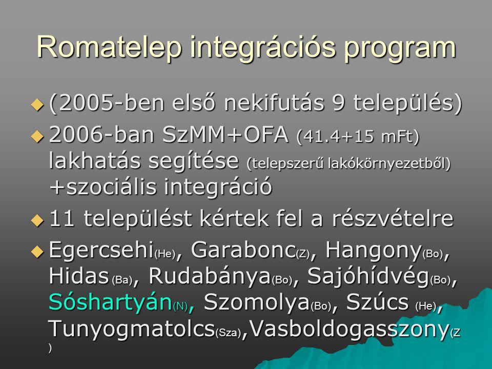 Romatelep integrációs program  (2005-ben első nekifutás 9 település)  2006-ban SzMM+OFA (41.4+15 mFt) lakhatás segítése (telepszerű lakókörnyezetből) +szociális integráció  11 települést kértek fel a részvételre  Egercsehi (He), Garabonc (Z), Hangony (Bo), Hidas (Ba), Rudabánya (Bo), Sajóhídvég (Bo), Sóshartyán (N), Szomolya (Bo), Szúcs (He), Tunyogmatolcs (Sza),Vasboldogasszony (Z )