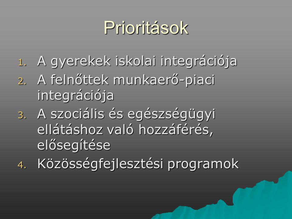 Prioritások 1.A gyerekek iskolai integrációja 2. A felnőttek munkaerő-piaci integrációja 3.