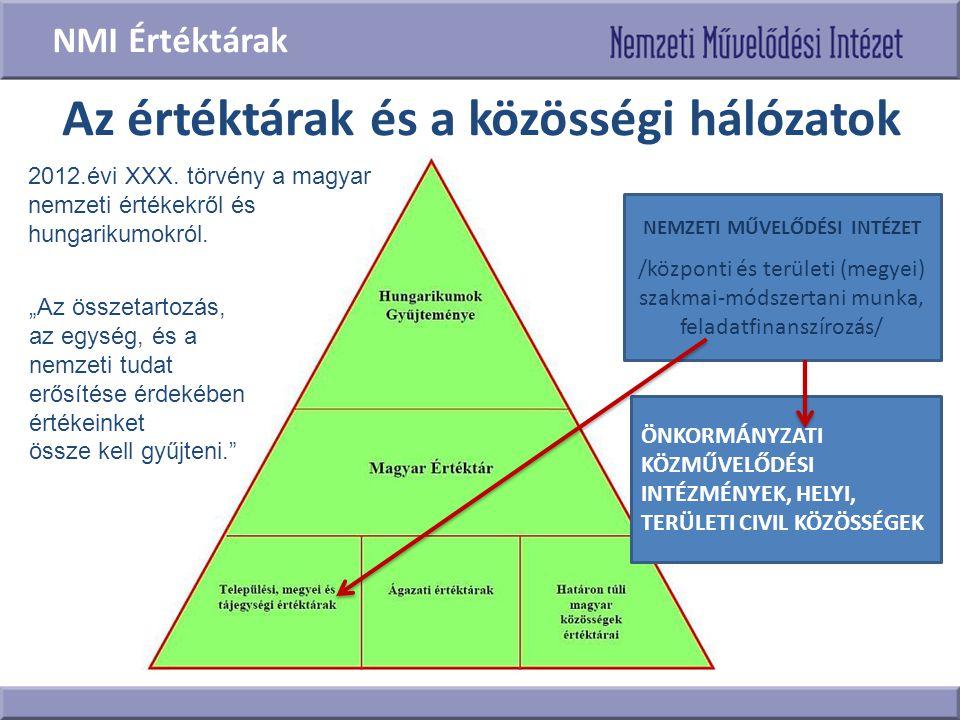 Az értéktárak és a közösségi hálózatok NEMZETI MŰVELŐDÉSI INTÉZET /központi és területi (megyei) szakmai-módszertani munka, feladatfinanszírozás/ ÖNKO