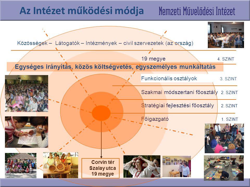 Megállapodás civilszervezetekkel JNSZM JÁSZTÁNC ALAPÍTVÁNY, a népművészet – azon belül is • néptánc, • népzene, • népi ének – területén Az együttműködés értelmében az egyik vállalt feladat a megyei népművészeti adatbázis, kapcsolati háló létrehozása, majd pedig hatékony működtetése.