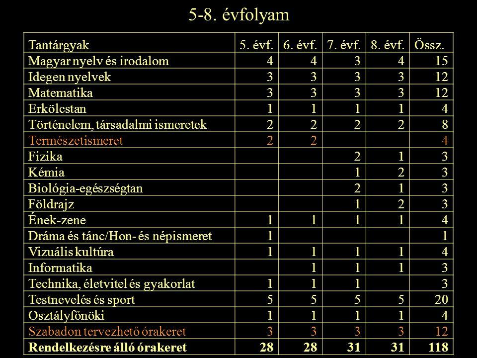 5-8.évfolyam Tantárgyak5. évf.6. évf.7. évf.8. évf.Össz.