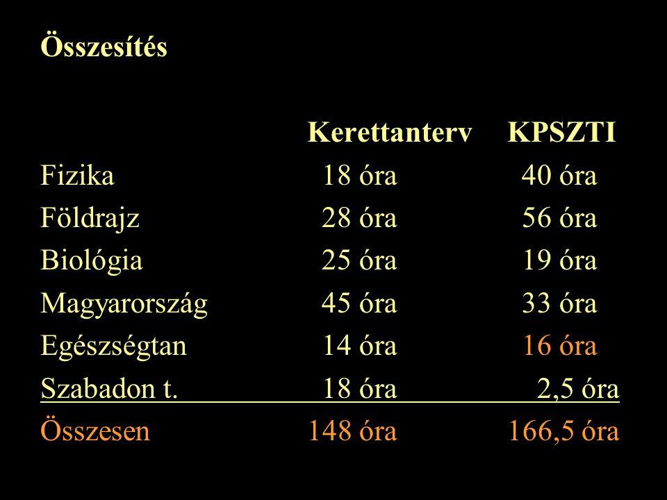 Összesítés KerettantervKPSZTI Fizika 18 óra 40 óra Földrajz 28 óra 56 óra Biológia 25 óra 19 óra Magyarország 45 óra 33 óra Egészségtan 14 óra 16 óra Szabadon t.