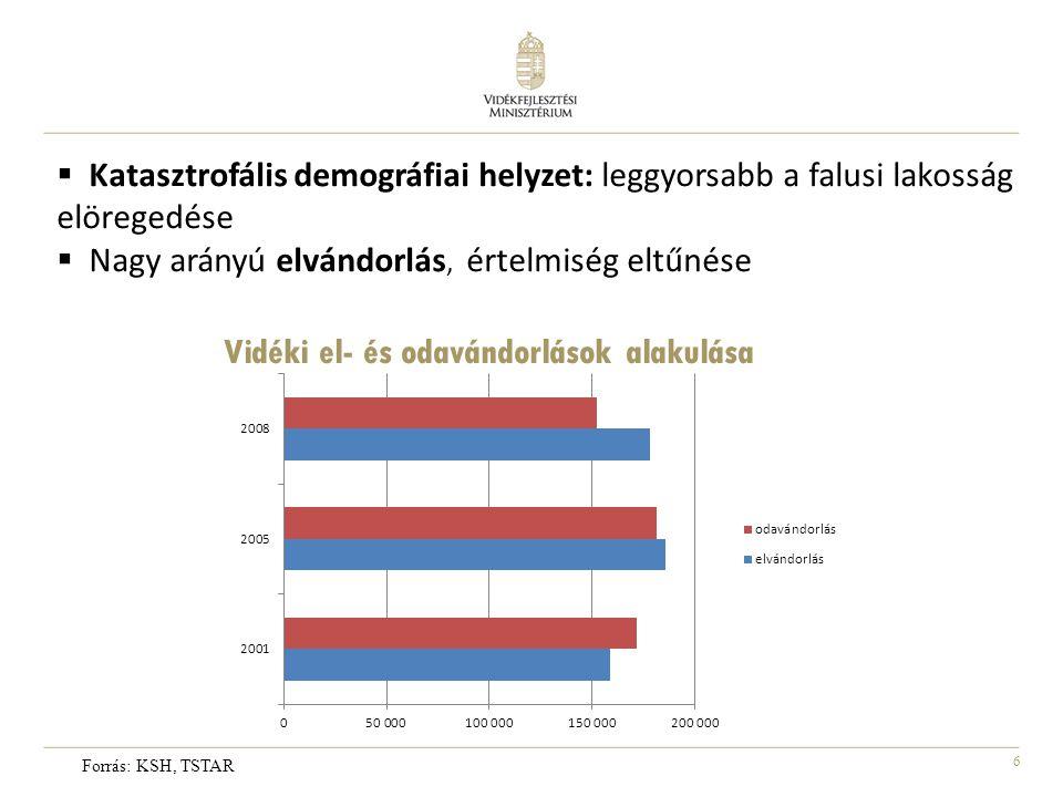 6  Katasztrofális demográfiai helyzet: leggyorsabb a falusi lakosság elöregedése  Nagy arányú elvándorlás, értelmiség eltűnése Vidéki el- és odavánd