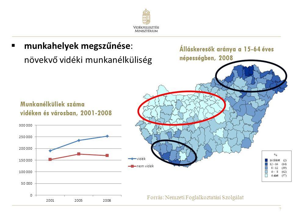 7  munkahelyek megszűnése: növekvő vidéki munkanélküliség Forrás: Nemzeti Foglalkoztatási Szolgálat Álláskeresők aránya a 15-64 éves népességben, 200