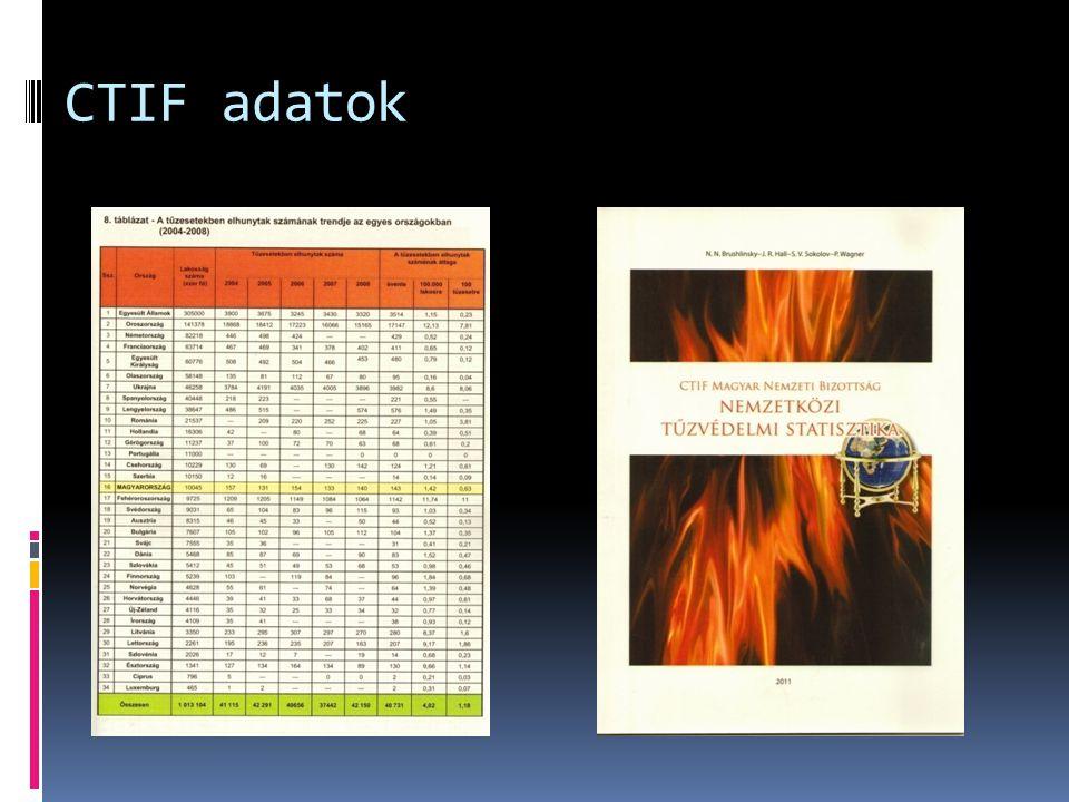 CTIF adatok