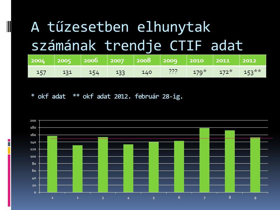 A tűzesetben elhunytak számának trendje CTIF adat * okf adat ** okf adat 2012.