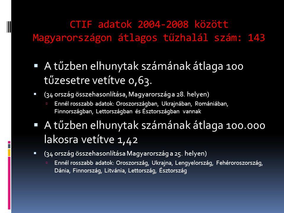 CTIF adatok 2004-2008 között Magyarországon átlagos tűzhalál szám: 143  A tűzben elhunytak számának átlaga 100 tűzesetre vetítve 0,63.
