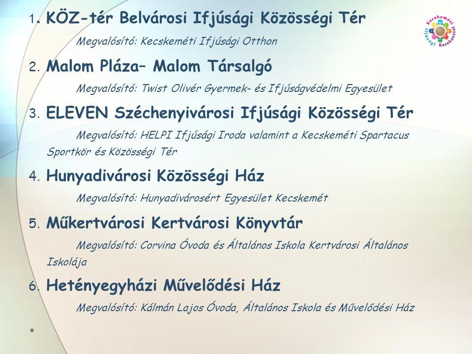 1. KÖZ-tér Belvárosi Ifjúsági Közösségi Tér Megvalósító: Kecskeméti Ifjúsági Otthon 2. Malom Pláza– Malom Társalgó Megvalósító: Twist Olivér Gyermek-